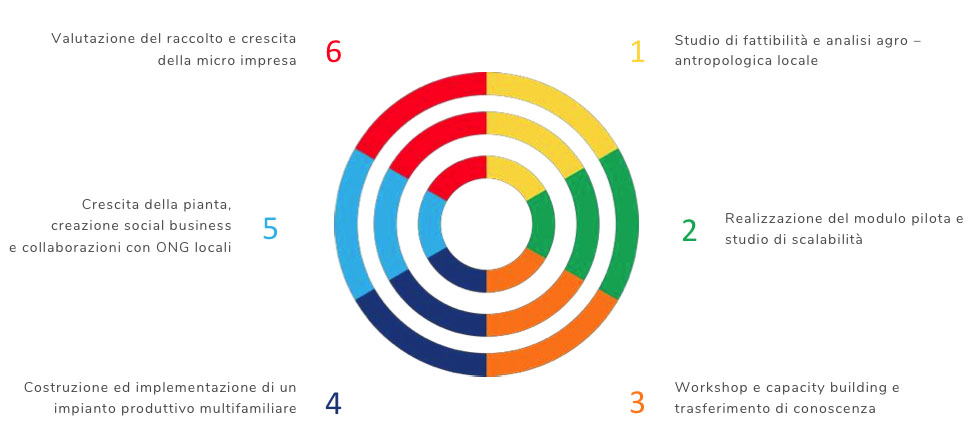aid4mada progetto effetto serra